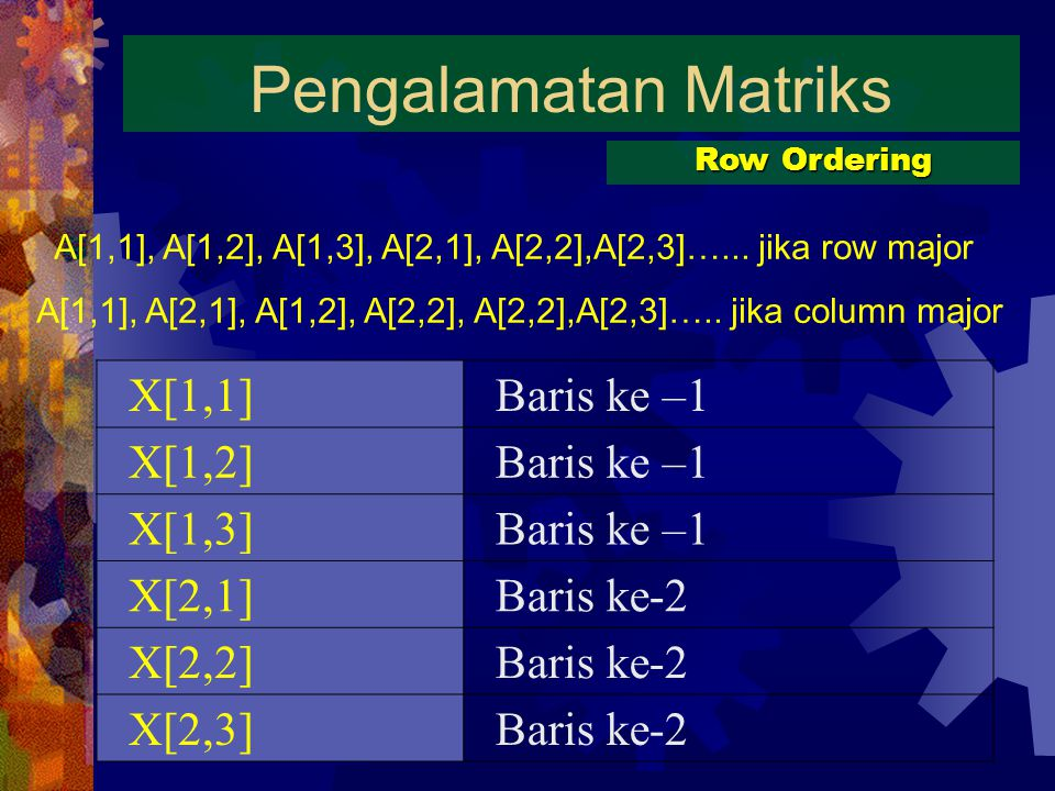 Pengalamatan Matriks X[1,1] Baris ke –1 X[1,2] X[1,3] X[2,1]